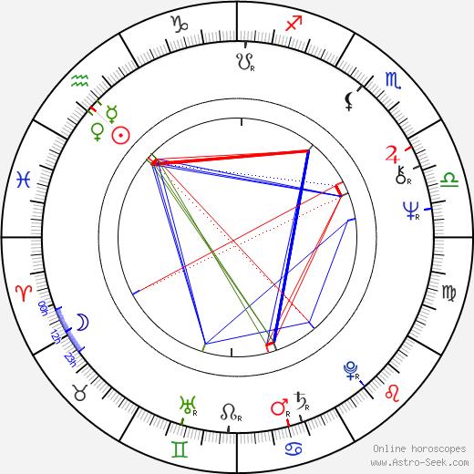 Dane A. Miller astro natal birth chart, Dane A. Miller horoscope, astrology
