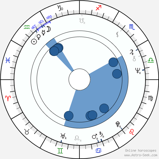 Elisabeth Sladen horoscope, astrology, sign, zodiac, date of birth, instagram