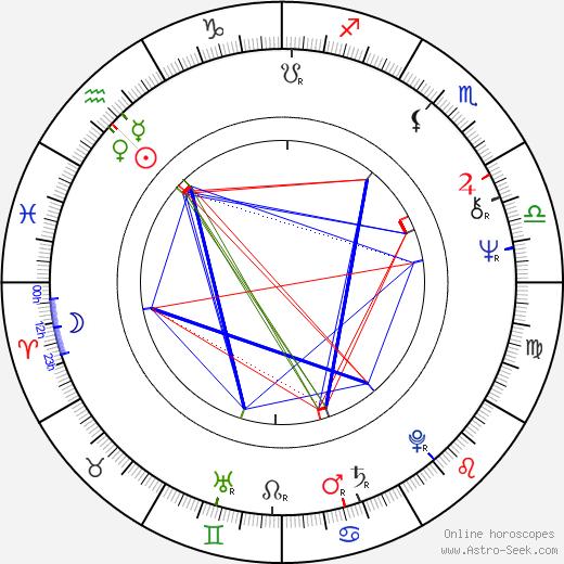 Ellen Jilemnická birth chart, Ellen Jilemnická astro natal horoscope, astrology