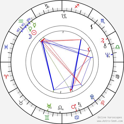 Fernando Colomo astro natal birth chart, Fernando Colomo horoscope, astrology