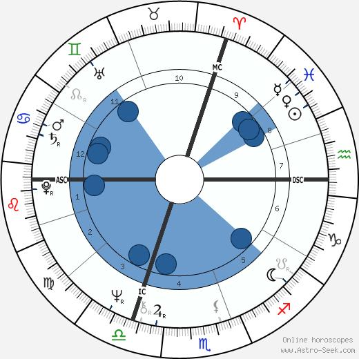 Franz Xaver Kroetz wikipedia, horoscope, astrology, instagram