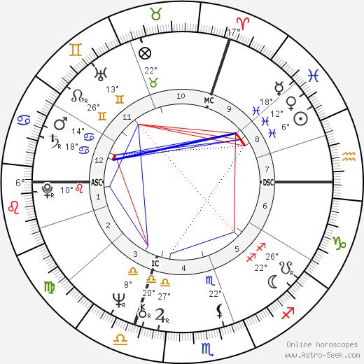 Franz Xaver Kroetz birth chart, biography, wikipedia 2019, 2020