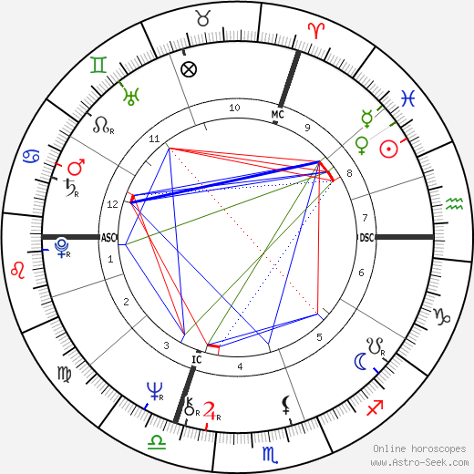 Franz Xaver Kroetz birth chart, Franz Xaver Kroetz astro natal horoscope, astrology
