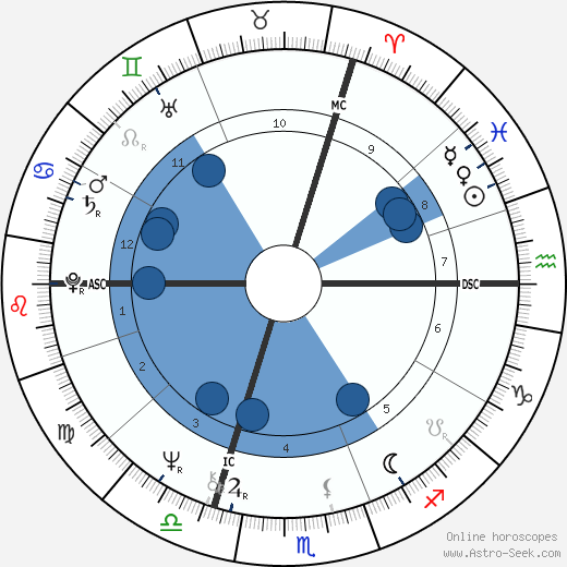 Gérard Longuet wikipedia, horoscope, astrology, instagram