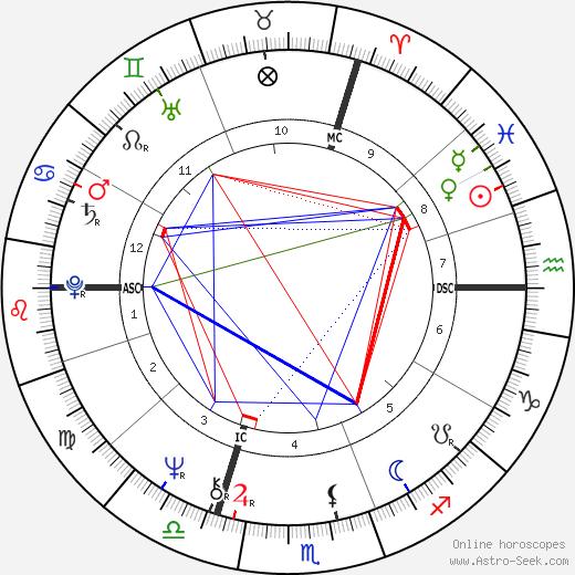 Gérard Longuet birth chart, Gérard Longuet astro natal horoscope, astrology