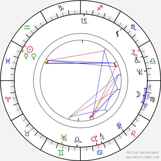 Haydée Balza день рождения гороскоп, Haydée Balza Натальная карта онлайн