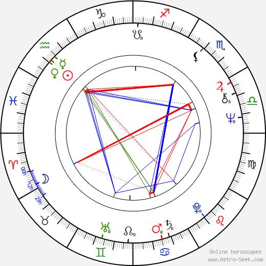 Hector Babenco birth chart, Hector Babenco astro natal horoscope, astrology