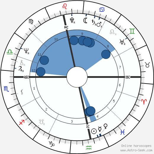 Jan Decleir wikipedia, horoscope, astrology, instagram