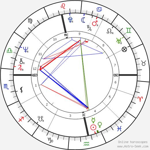 Jan Decleir tema natale, oroscopo, Jan Decleir oroscopi gratuiti, astrologia