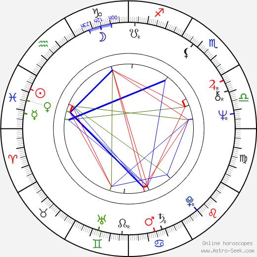 Jaroslav Beneš birth chart, Jaroslav Beneš astro natal horoscope, astrology