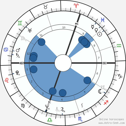 Jean Todt wikipedia, horoscope, astrology, instagram