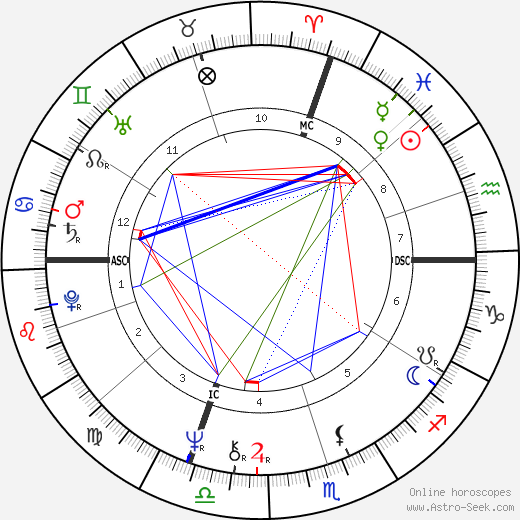 Jean Todt astro natal birth chart, Jean Todt horoscope, astrology