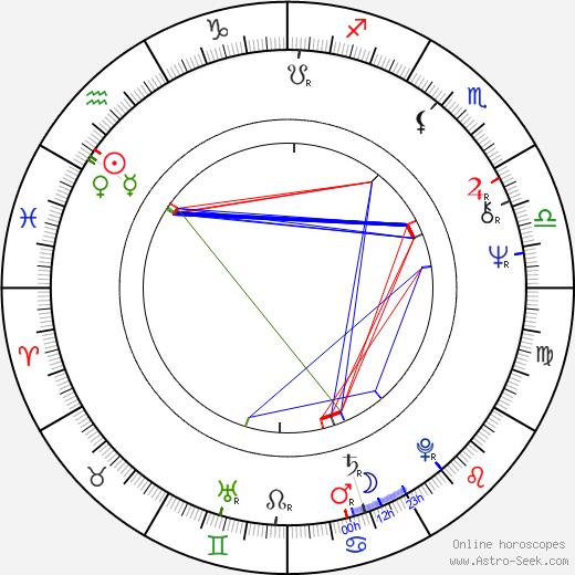 Joe Estevez birth chart, Joe Estevez astro natal horoscope, astrology