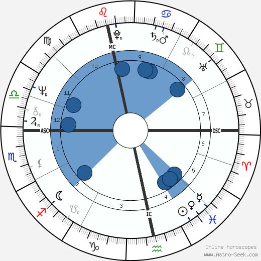 John Stapleton wikipedia, horoscope, astrology, instagram
