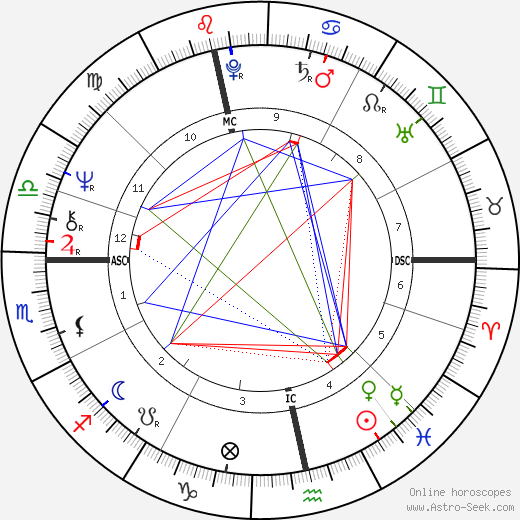 John Stapleton birth chart, John Stapleton astro natal horoscope, astrology