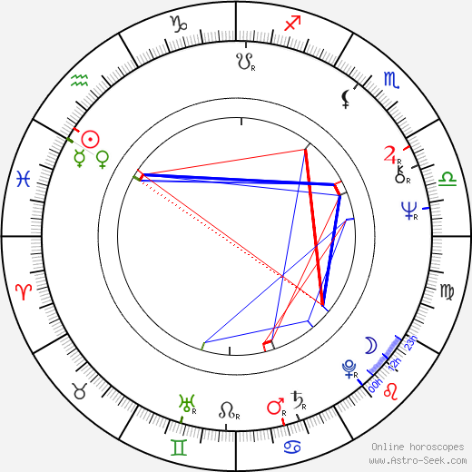 John Trudell Astro Birth Chart Horoscope Date Of Birth