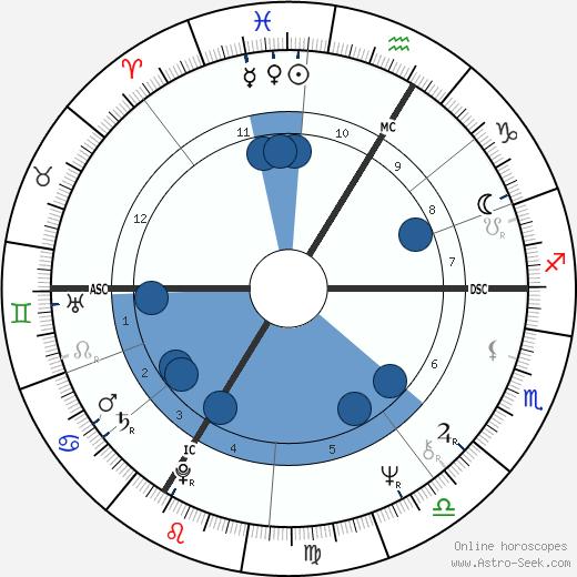 Josette Drevon wikipedia, horoscope, astrology, instagram