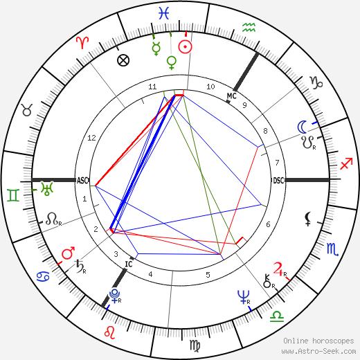Josette Drevon tema natale, oroscopo, Josette Drevon oroscopi gratuiti, astrologia