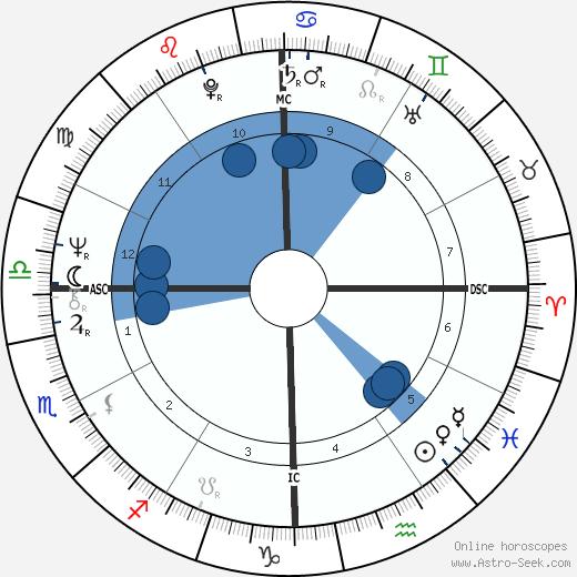Karen Silkwood wikipedia, horoscope, astrology, instagram