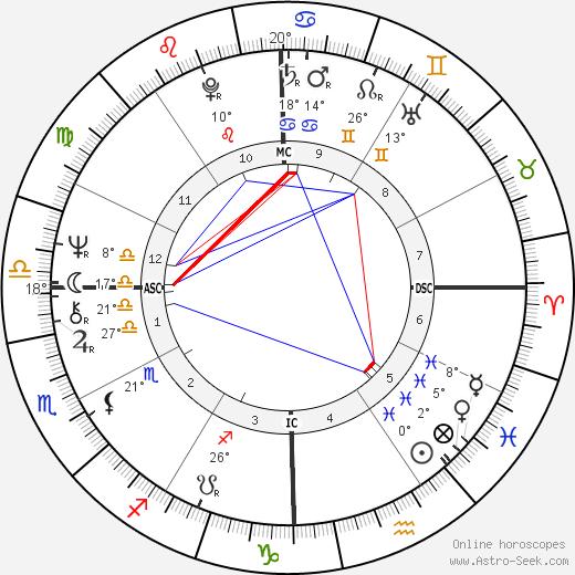 Karen Silkwood birth chart, biography, wikipedia 2017, 2018