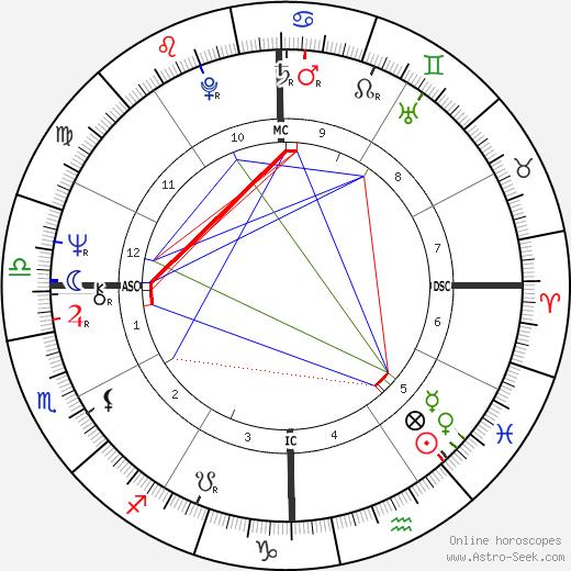 Karen Silkwood astro natal birth chart, Karen Silkwood horoscope, astrology