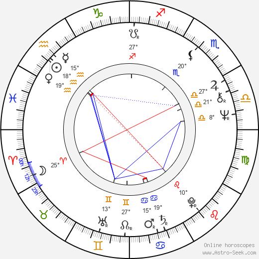 Karol Pecze birth chart, biography, wikipedia 2020, 2021