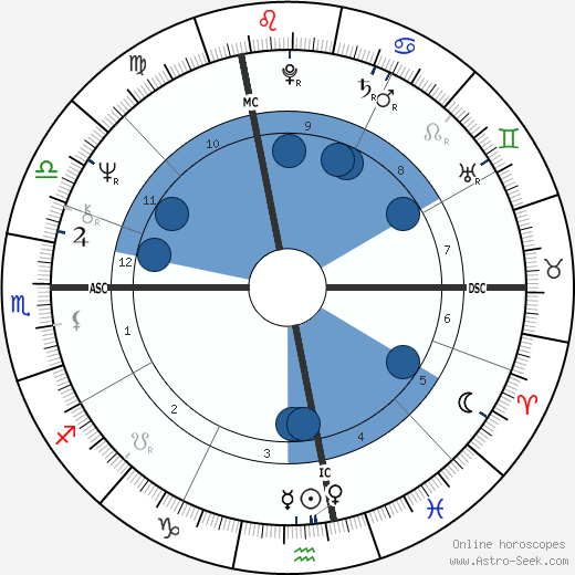 Kate McGarrigle wikipedia, horoscope, astrology, instagram