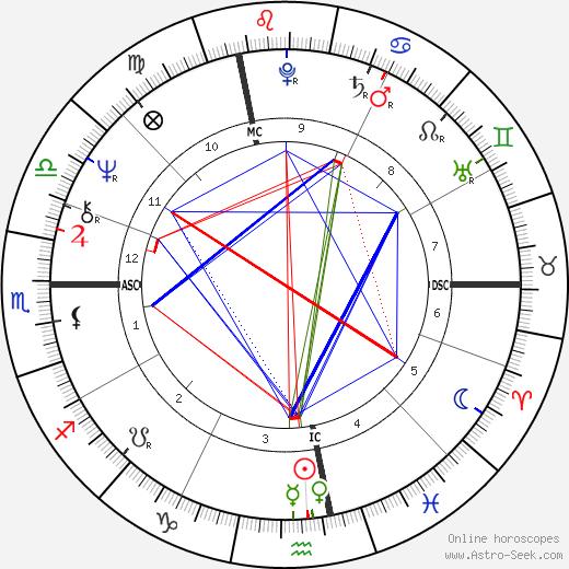 Kate McGarrigle день рождения гороскоп, Kate McGarrigle Натальная карта онлайн