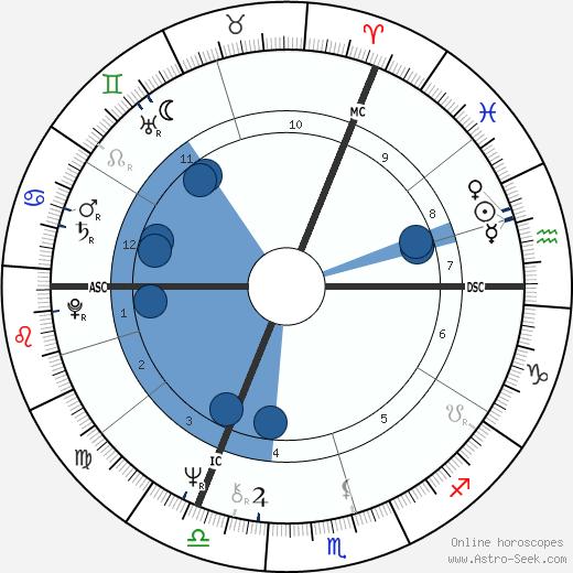 Keith Mans wikipedia, horoscope, astrology, instagram