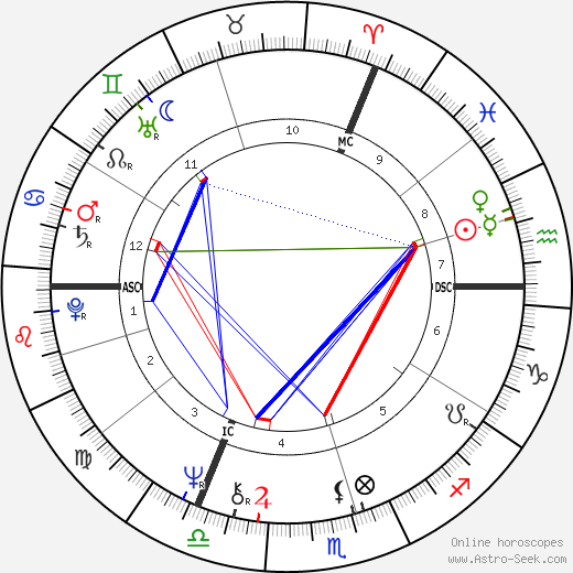 Keith Mans birth chart, Keith Mans astro natal horoscope, astrology