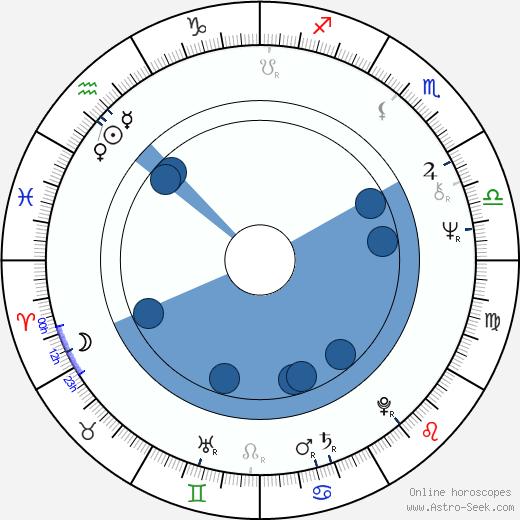 Krzysztof Machowski wikipedia, horoscope, astrology, instagram