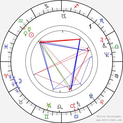 Krzysztof Machowski birth chart, Krzysztof Machowski astro natal horoscope, astrology
