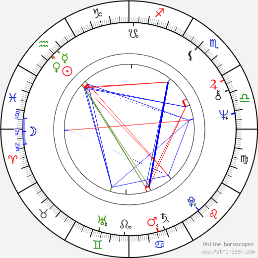 Lionel Mark Smith birth chart, Lionel Mark Smith astro natal horoscope, astrology