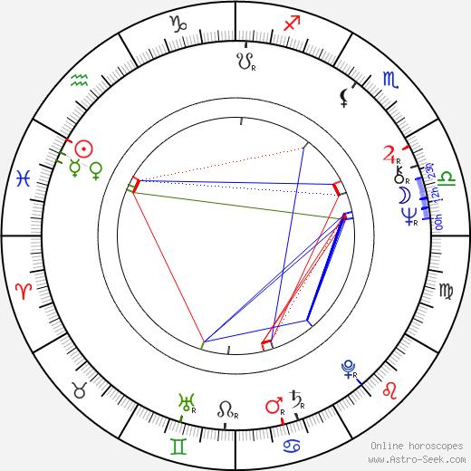 Luis Puenzo tema natale, oroscopo, Luis Puenzo oroscopi gratuiti, astrologia