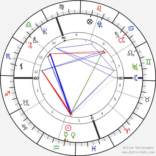 Maurizia Dova день рождения гороскоп, Maurizia Dova Натальная карта онлайн