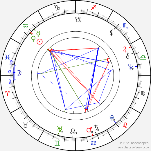 Mauro Pagani birth chart, Mauro Pagani astro natal horoscope, astrology