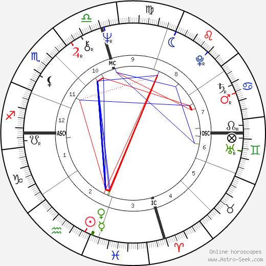 Michael Hurd день рождения гороскоп, Michael Hurd Натальная карта онлайн