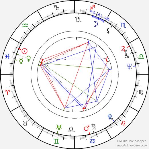 Michael Radford tema natale, oroscopo, Michael Radford oroscopi gratuiti, astrologia