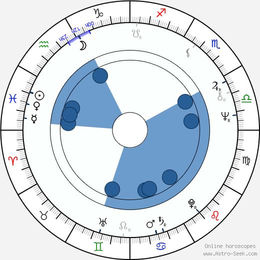 Mirta Ibarra wikipedia, horoscope, astrology, instagram