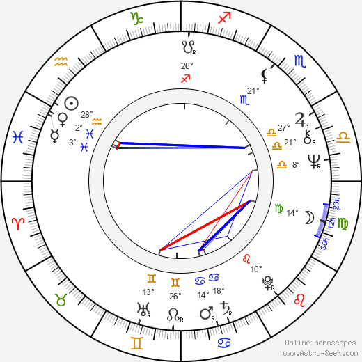 Nikolai Solovtsov birth chart, biography, wikipedia 2018, 2019