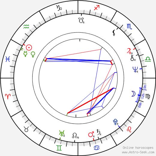 Nikolai Solovtsov birth chart, Nikolai Solovtsov astro natal horoscope, astrology