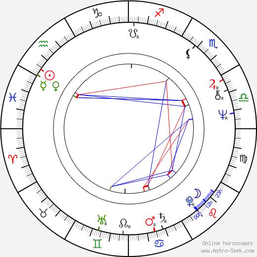 Nikolaos Salavrakos tema natale, oroscopo, Nikolaos Salavrakos oroscopi gratuiti, astrologia