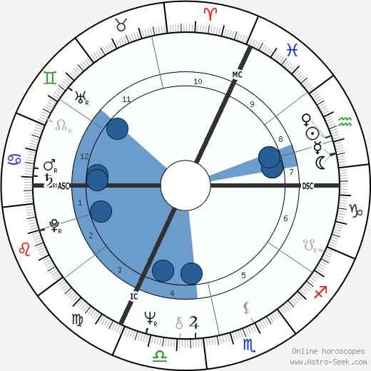 Pascal Bonitzer wikipedia, horoscope, astrology, instagram