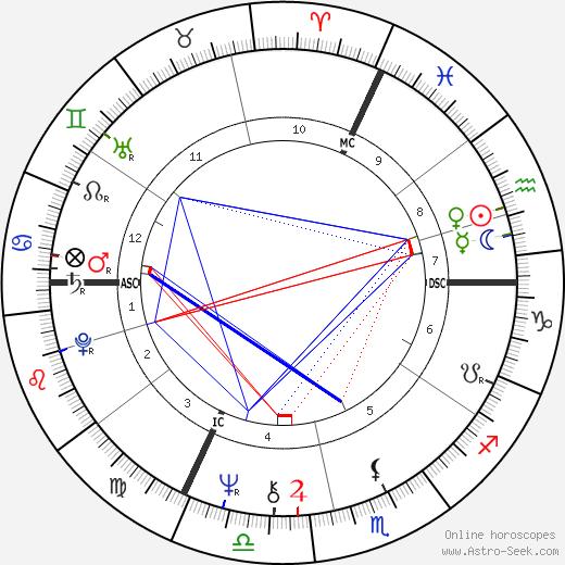 Паскаль Боницер Pascal Bonitzer день рождения гороскоп, Pascal Bonitzer Натальная карта онлайн