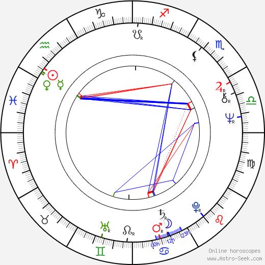 Pilar Velázquez birth chart, Pilar Velázquez astro natal horoscope, astrology