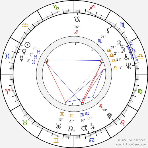 Radka Fidlerová birth chart, biography, wikipedia 2019, 2020