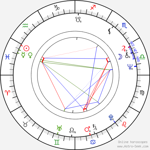 Radka Fidlerová astro natal birth chart, Radka Fidlerová horoscope, astrology