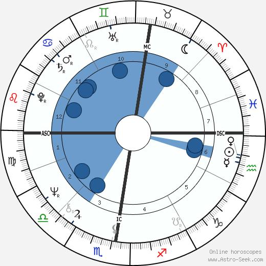 Raymond Gigand wikipedia, horoscope, astrology, instagram