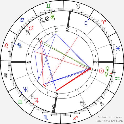 Raymond Gigand tema natale, oroscopo, Raymond Gigand oroscopi gratuiti, astrologia