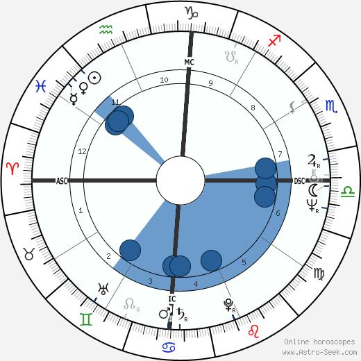 Richard Cocciante wikipedia, horoscope, astrology, instagram